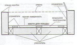 Схема печки-коробки.